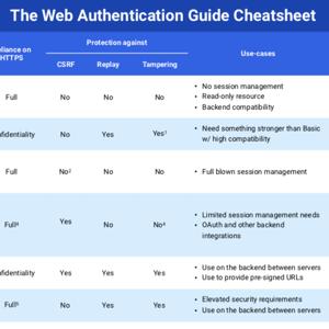 The Web API Authentication guide